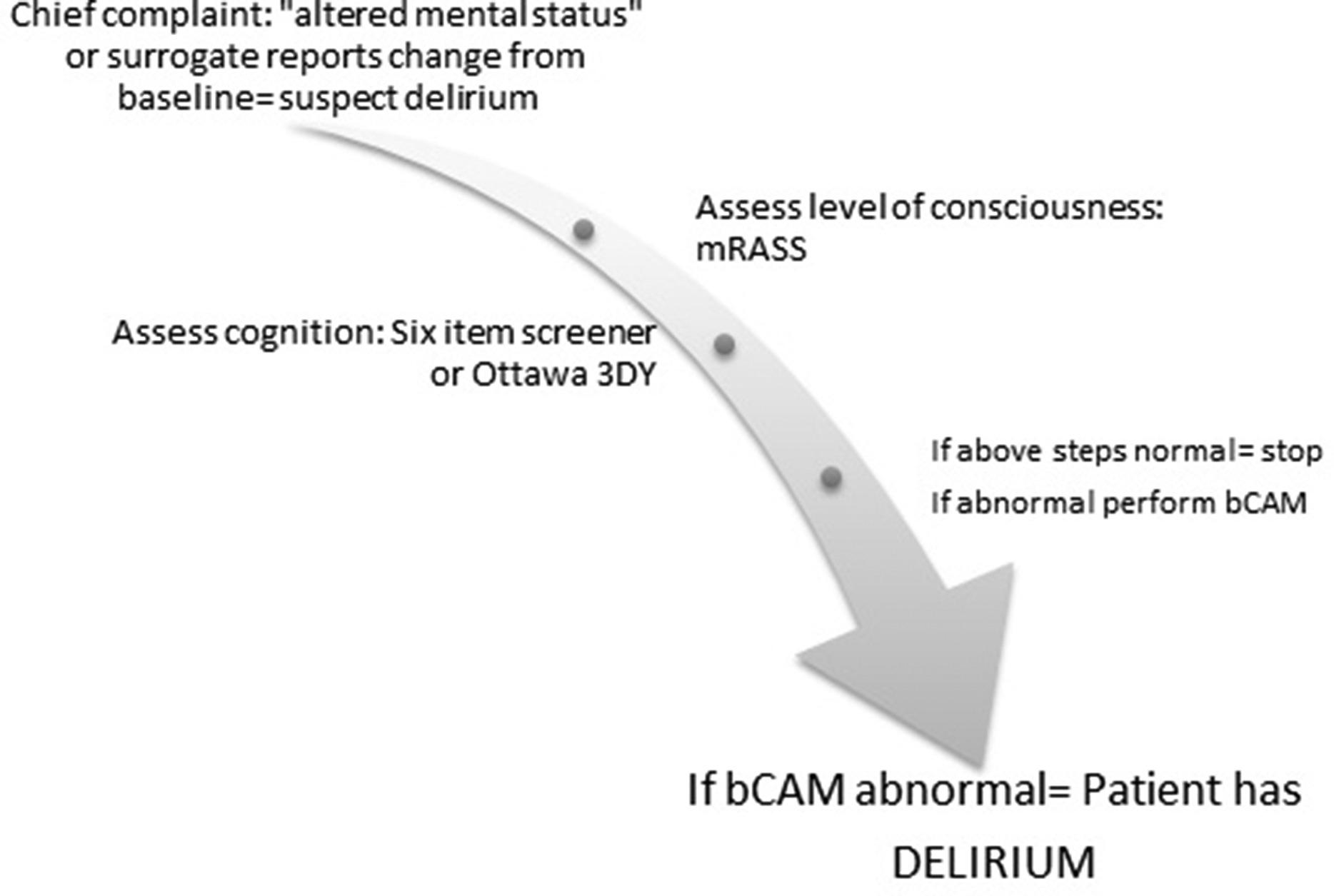 Altered Mental Status And Delirium Emergency Medicine